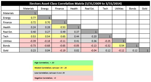 iSectors Asset Class Correlation Matrix 2009 to 2014