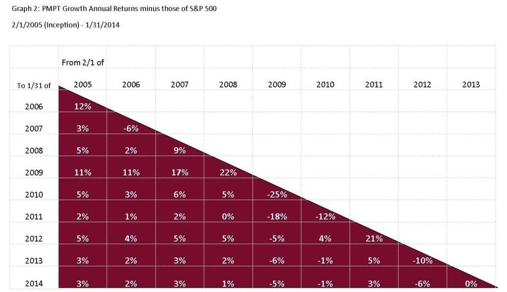 Annual Rate of Return Minus Those of the S&P 500