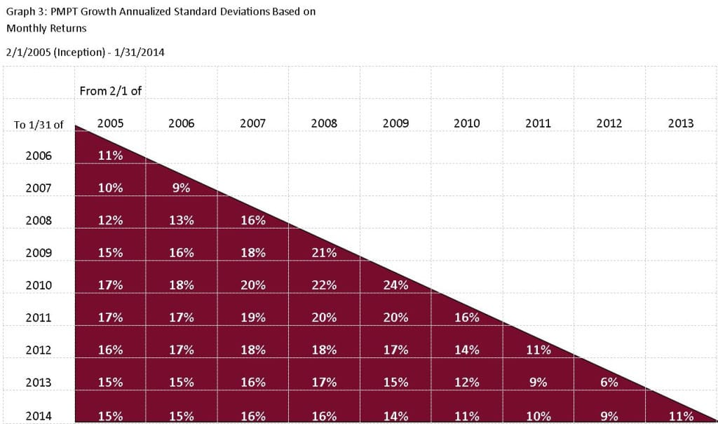 iSectors - Annualized Standard Deviations Chart 3