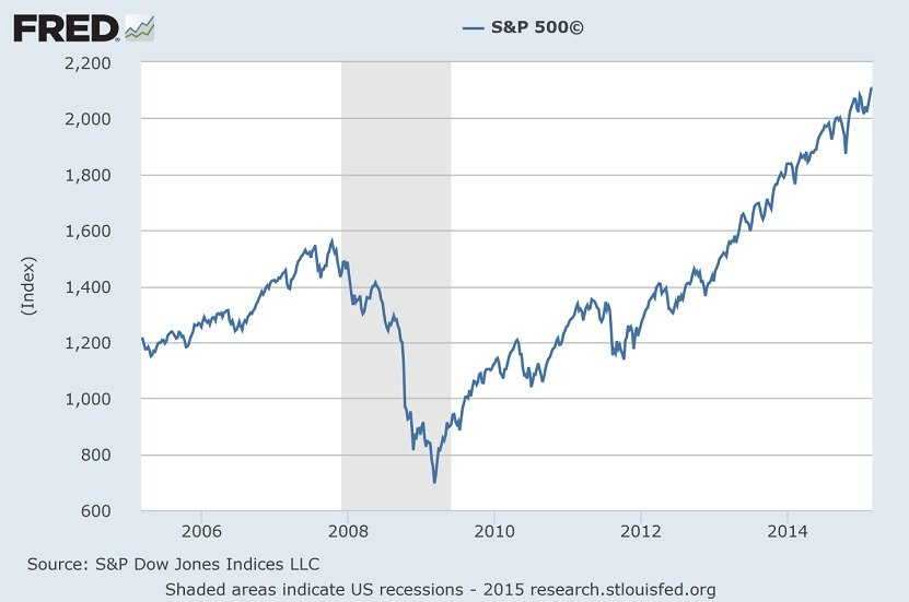 FRED S&P500