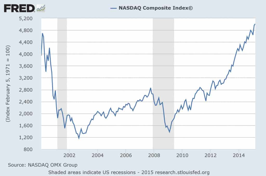 Taking Equity Risk at Attractive Times FRED 1