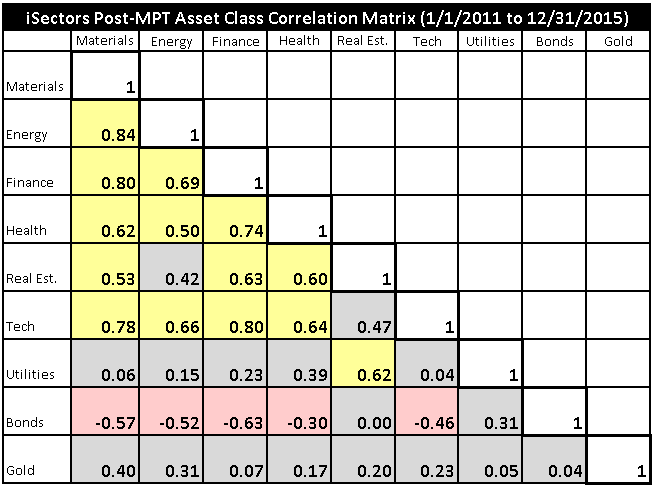 PMPT Asset Classes