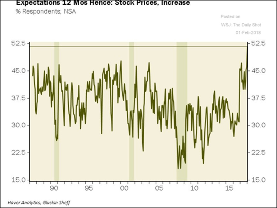 Expectation for rising stock prices had climbed to the highest level in over 25 years!