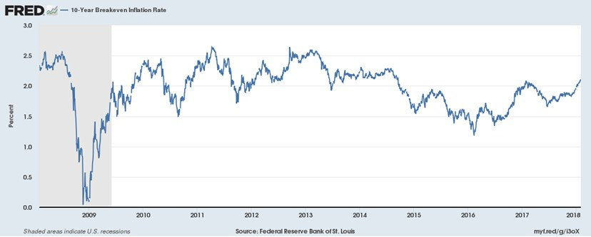 TIPS yield is known as the 10-year breakeven inflation rate.