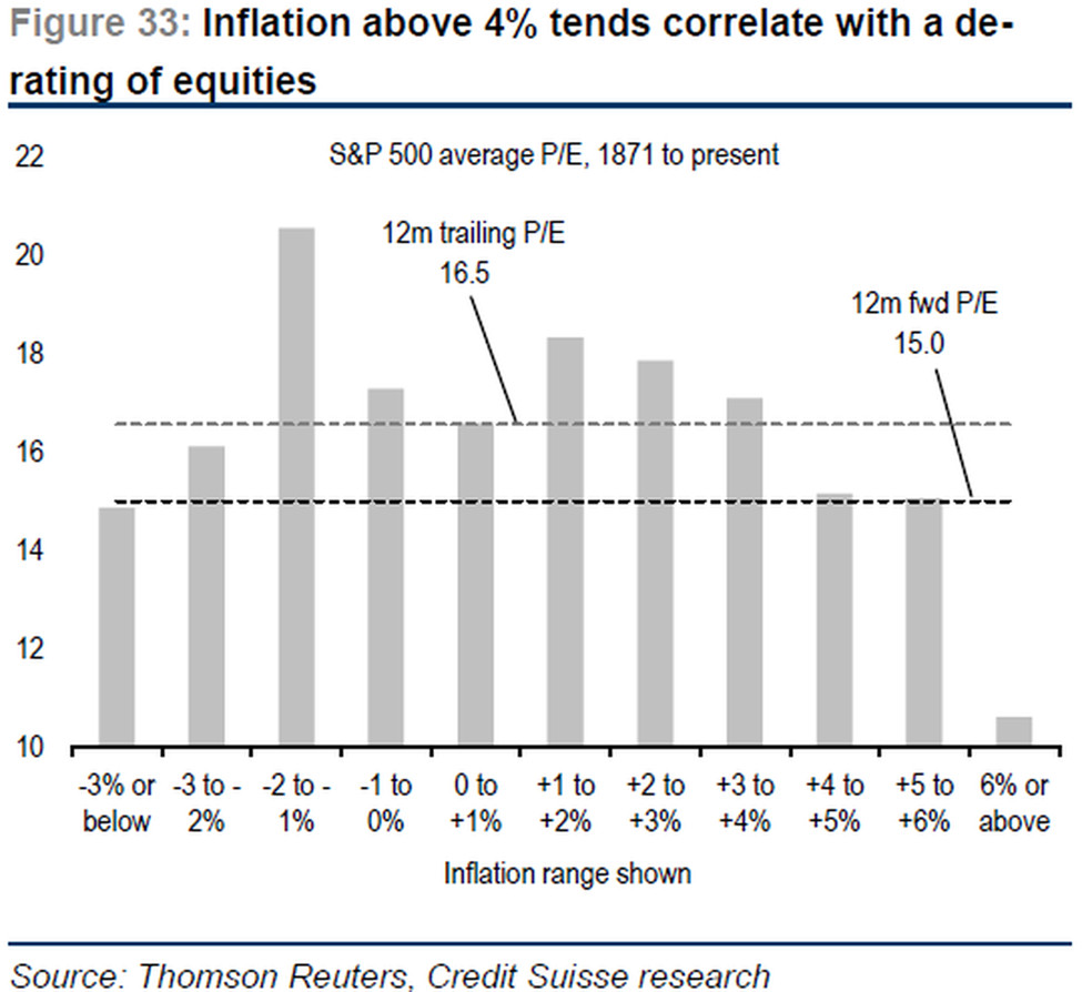 With expected earnings growth of 15% to 20% expected this year, the market is most concerned that higher inflation will lower price/earnings (P/E) ratios